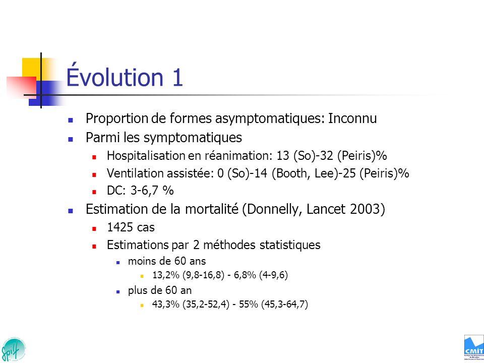 Évolution 1 Proportion de formes asymptomatiques: Inconnu