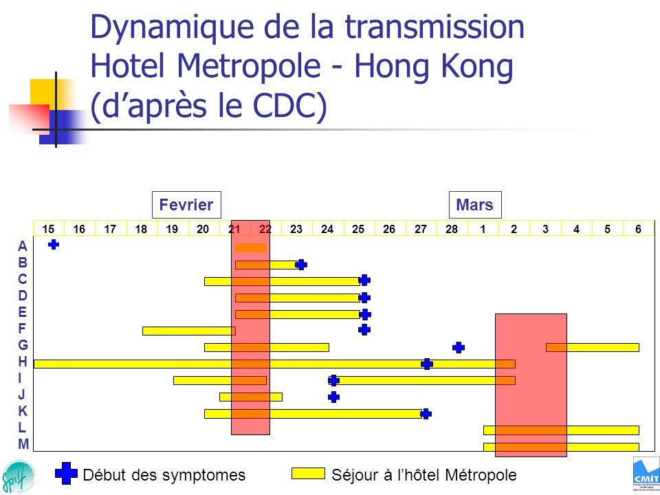 Dynamique de la transmission Hotel Metropole - Hong Kong (d'après le CDC)
