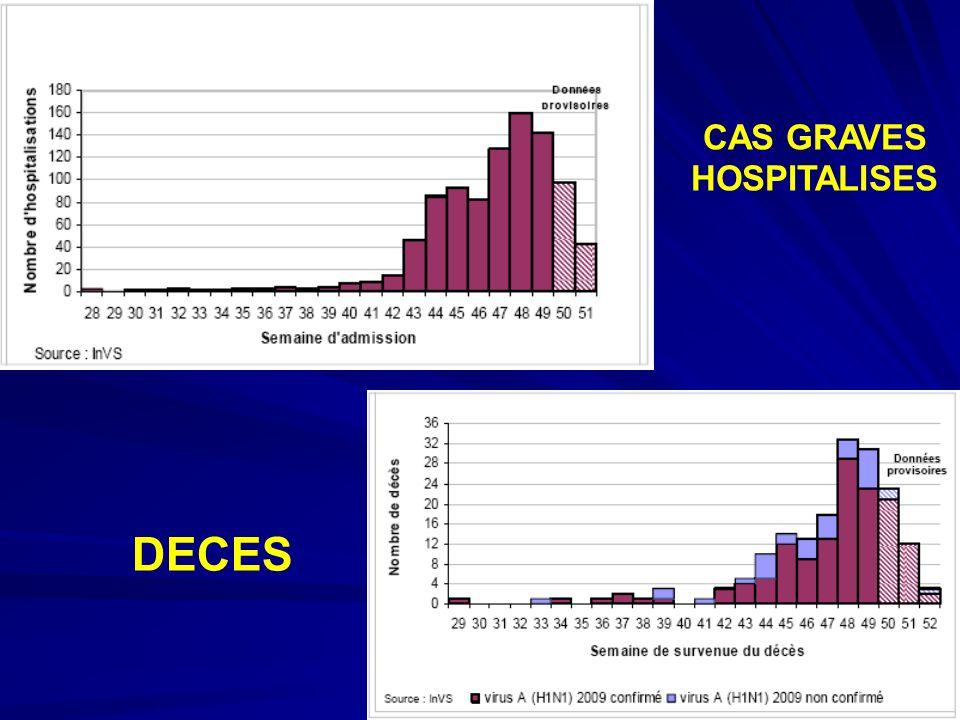 CAS GRAVES HOSPITALISES