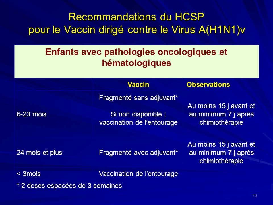 Recommandations du HCSP pour le Vaccin dirigé contre le Virus A(H1N1)v