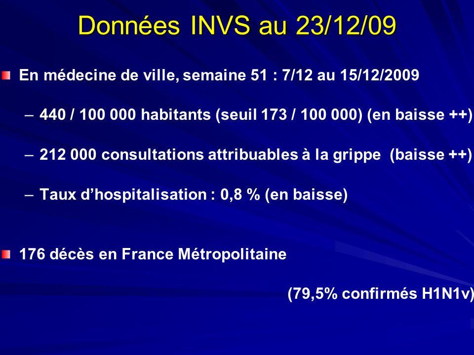 Données INVS au 23/12/09 En médecine de ville, semaine 51 : 7/12 au 15/12/2009. 440 / 100 000 habitants (seuil 173 / 100 000) (en baisse ++)