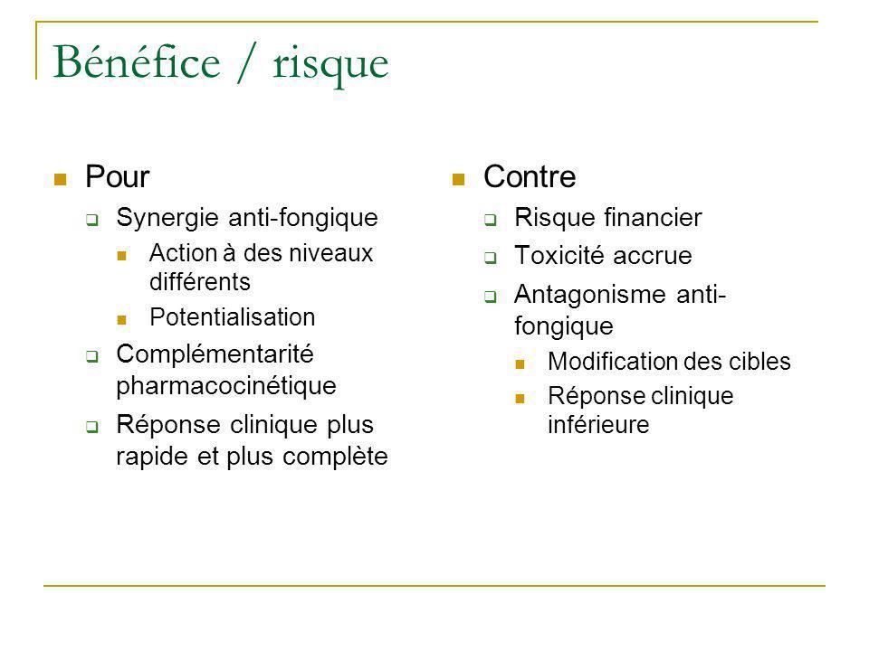 Bénéfice / risque Pour Contre Synergie anti-fongique