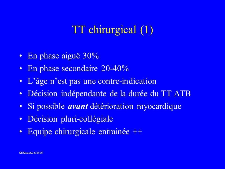 TT chirurgical (1) En phase aiguë 30% En phase secondaire 20-40%