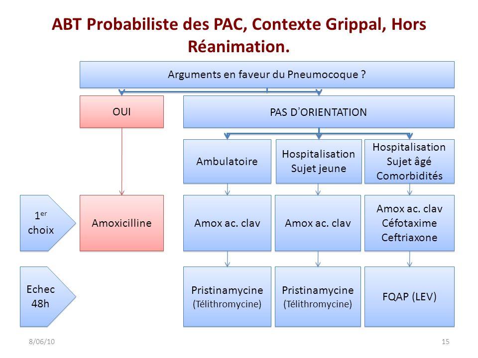 ABT Probabiliste des PAC, Contexte Grippal, Hors Réanimation.