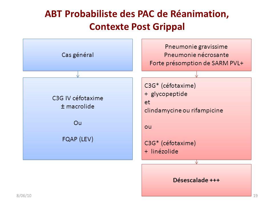 ABT Probabiliste des PAC de Réanimation, Contexte Post Grippal
