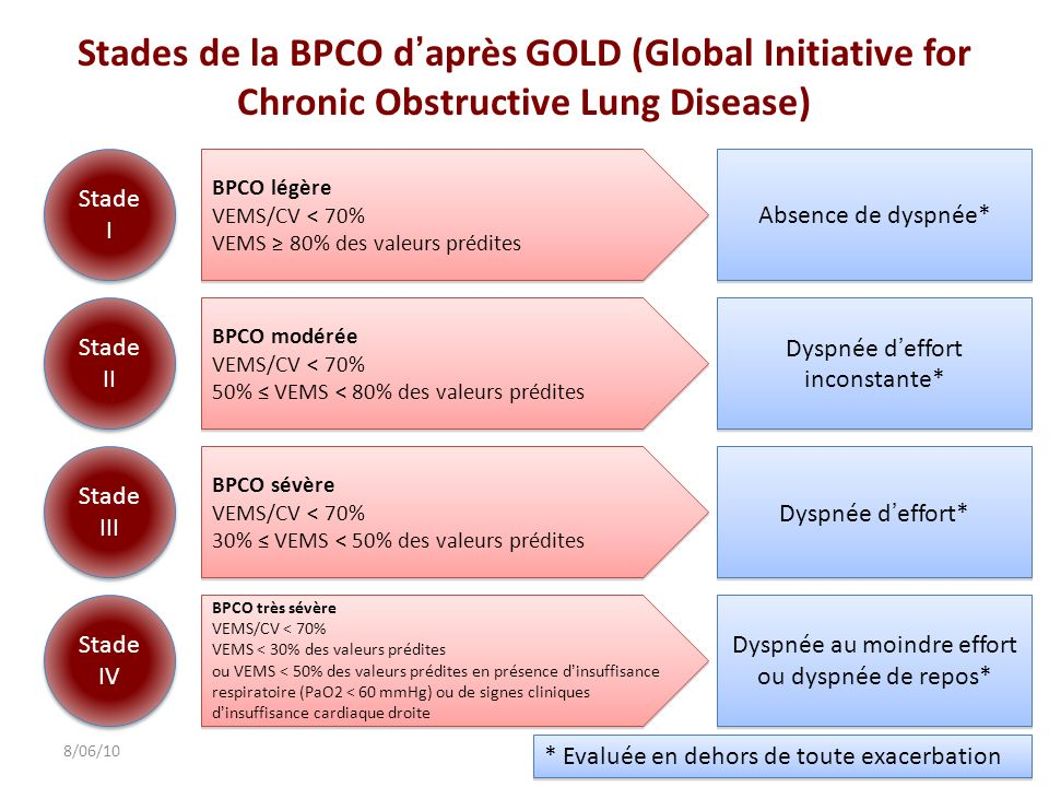 Stades de la BPCO d'après GOLD (Global Initiative for Chronic Obstructive Lung Disease)