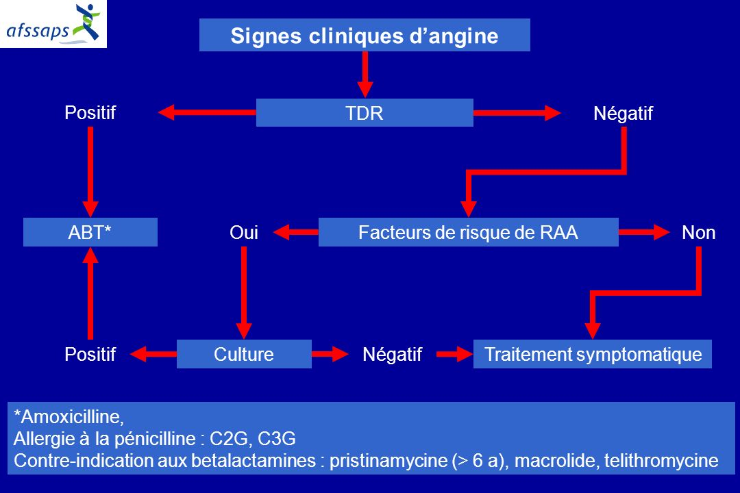 Signes cliniques d'angine