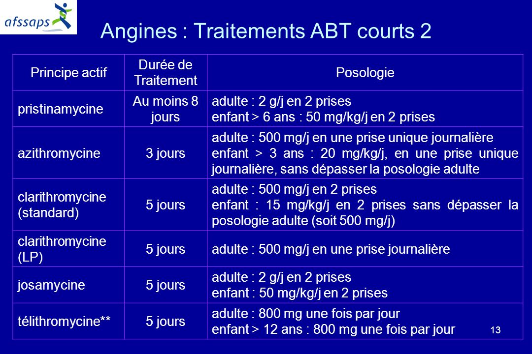 Angines : Traitements ABT courts 2