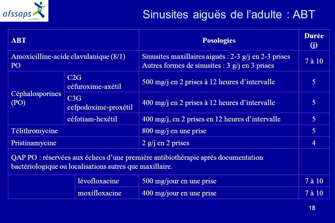 Sinusites aiguës de l'adulte : ABT