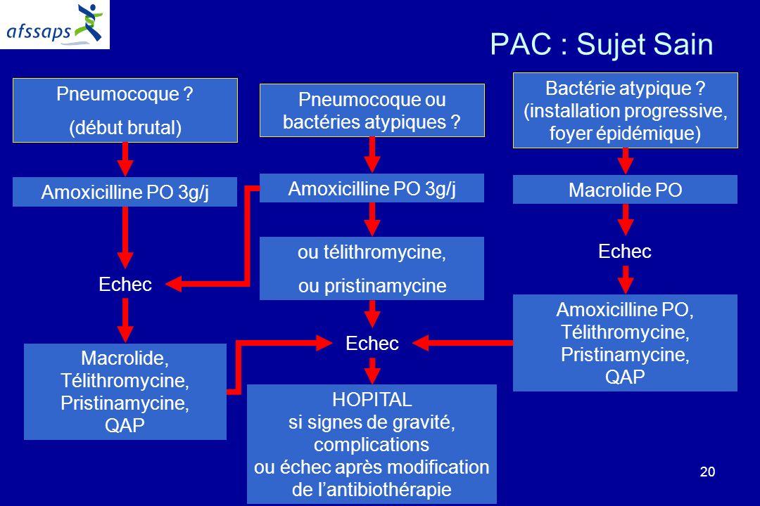PAC : Sujet Sain Pneumocoque ou bactéries atypiques Pneumocoque (début brutal)