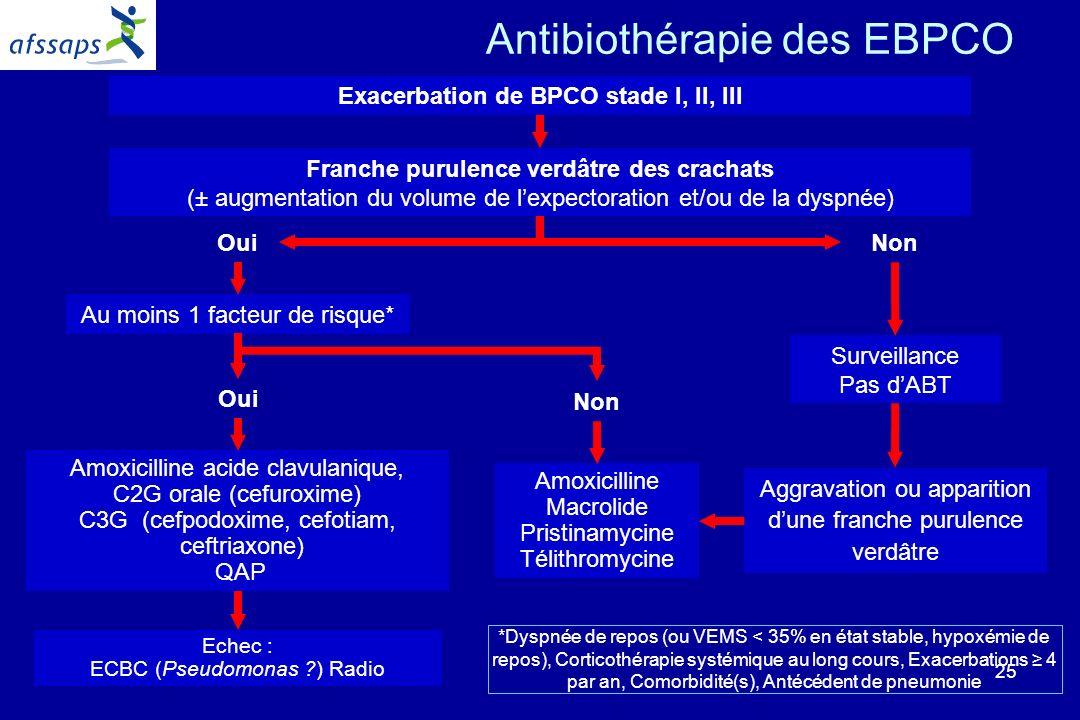 Exacerbation de BPCO stade I, II, III