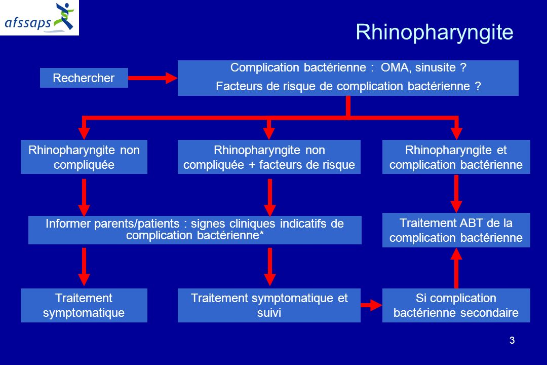 Rhinopharyngite Complication bactérienne : OMA, sinusite