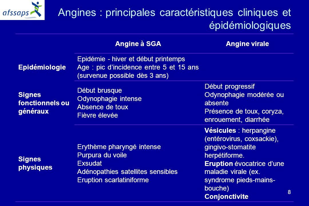Angines : principales caractéristiques cliniques et épidémiologiques