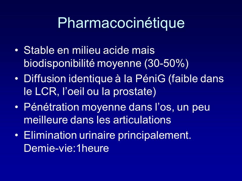 PharmacocinétiqueStable en milieu acide mais biodisponibilité moyenne (30-50%)