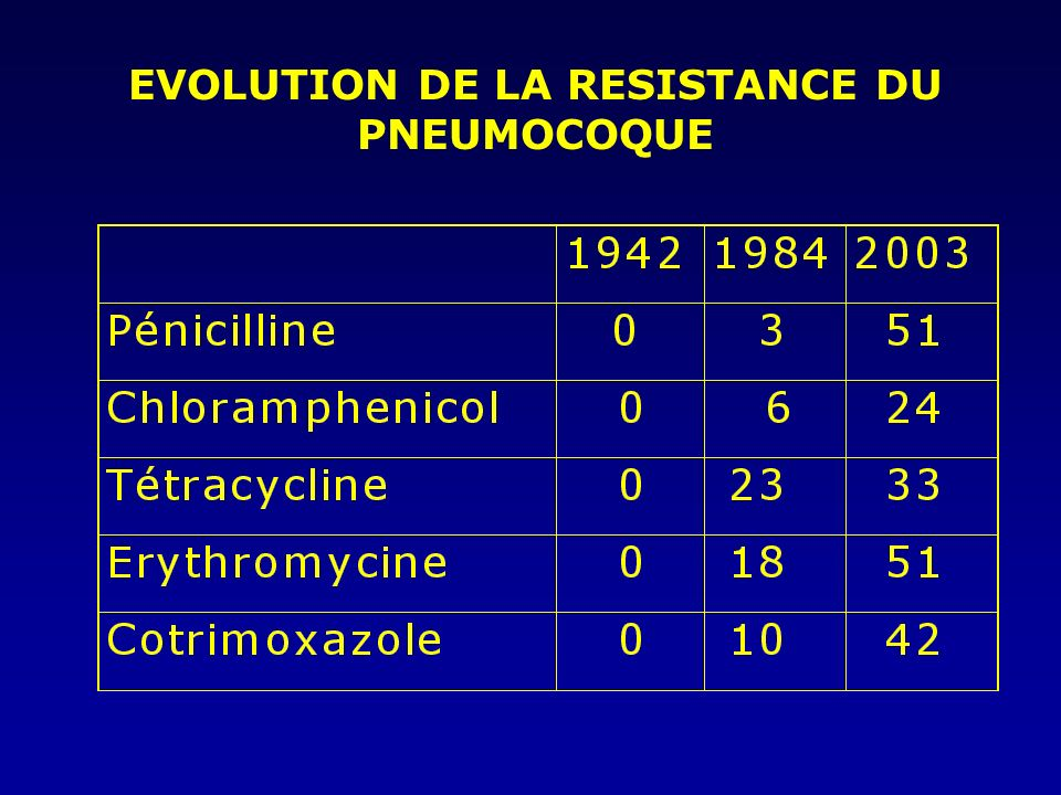 EVOLUTION DE LA RESISTANCE DU PNEUMOCOQUE