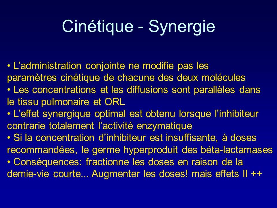 Cinétique - SynergieL'administration conjointe ne modifie pas les paramètres cinétique de chacune des deux molécules.