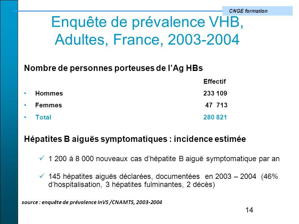 Enquête de prévalence VHB, Adultes, France, 2003-2004