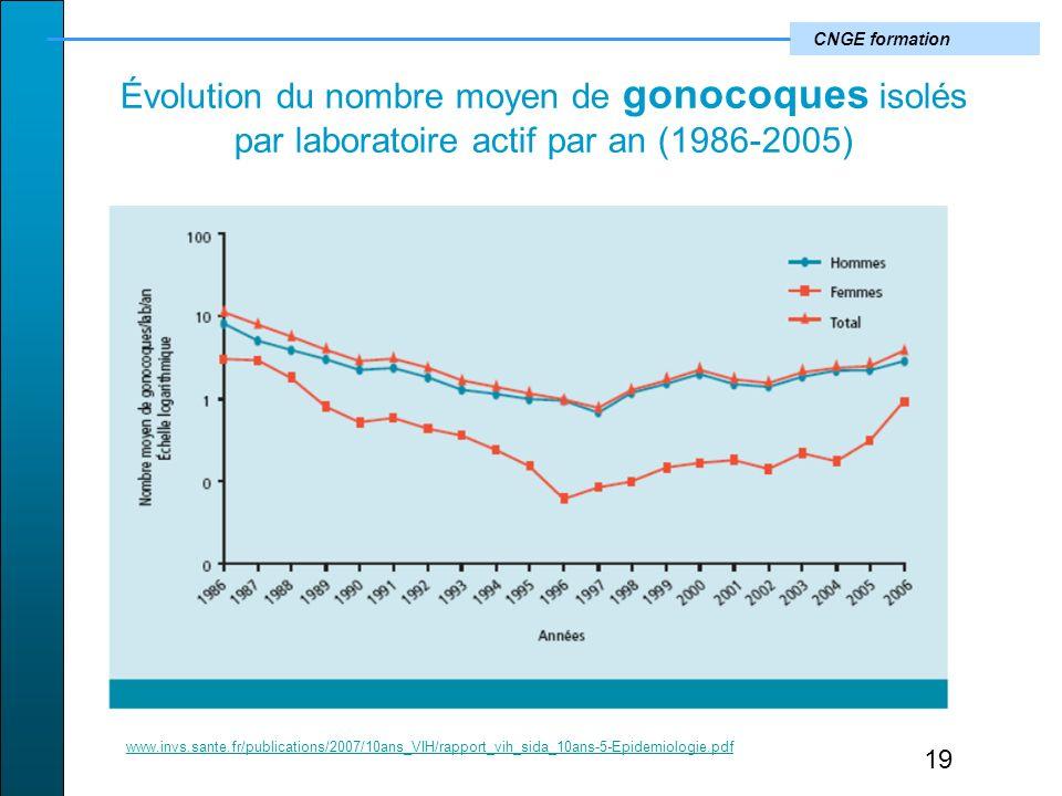 Évolution du nombre moyen de gonocoques isolés par laboratoire actif par an (1986-2005)