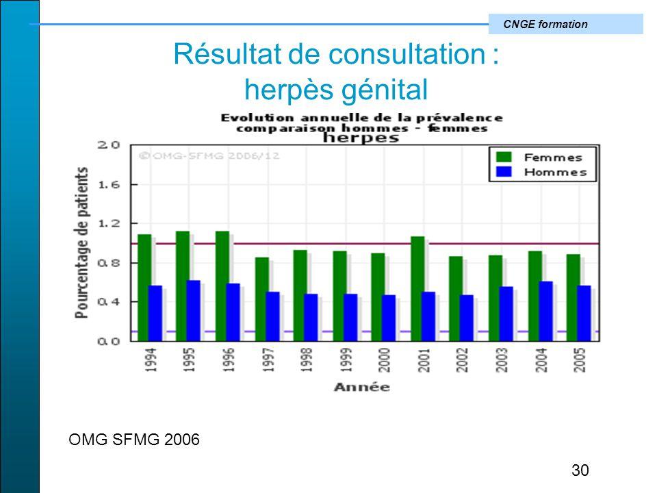 Résultat de consultation : herpès génital