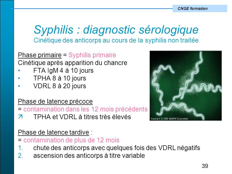 Syphilis : diagnostic sérologique Cinétique des anticorps au cours de la syphilis non traitée