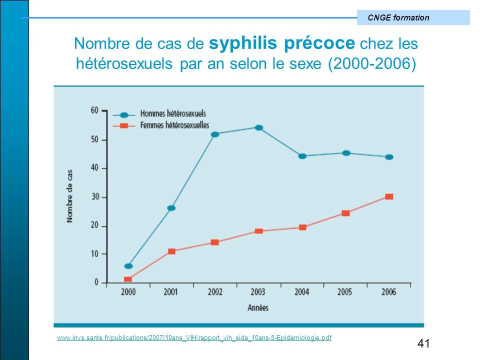 Nombre de cas de syphilis précoce chez les hétérosexuels par an selon le sexe (2000-2006)