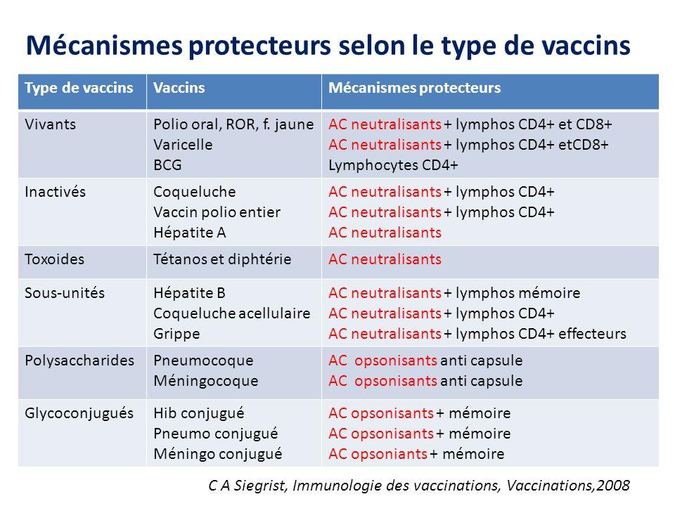 Mécanismes protecteurs selon le type de vaccins
