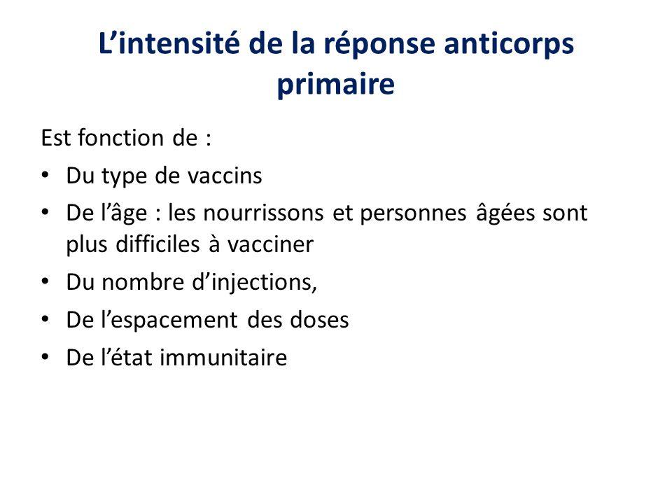 L'intensité de la réponse anticorps primaire
