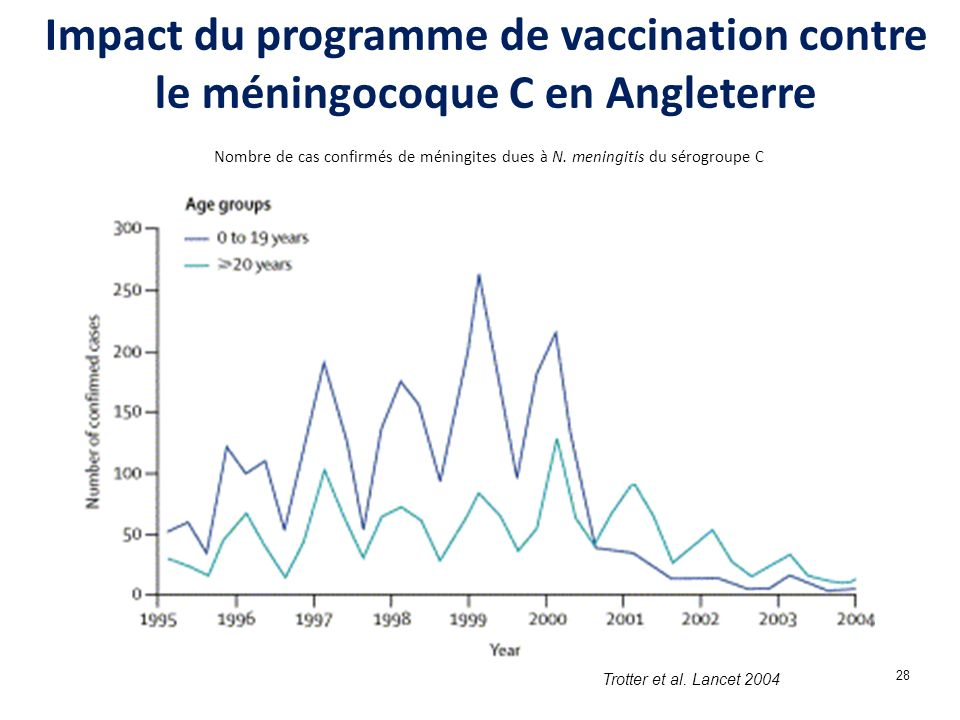 Impact du programme de vaccination contre le méningocoque C en Angleterre
