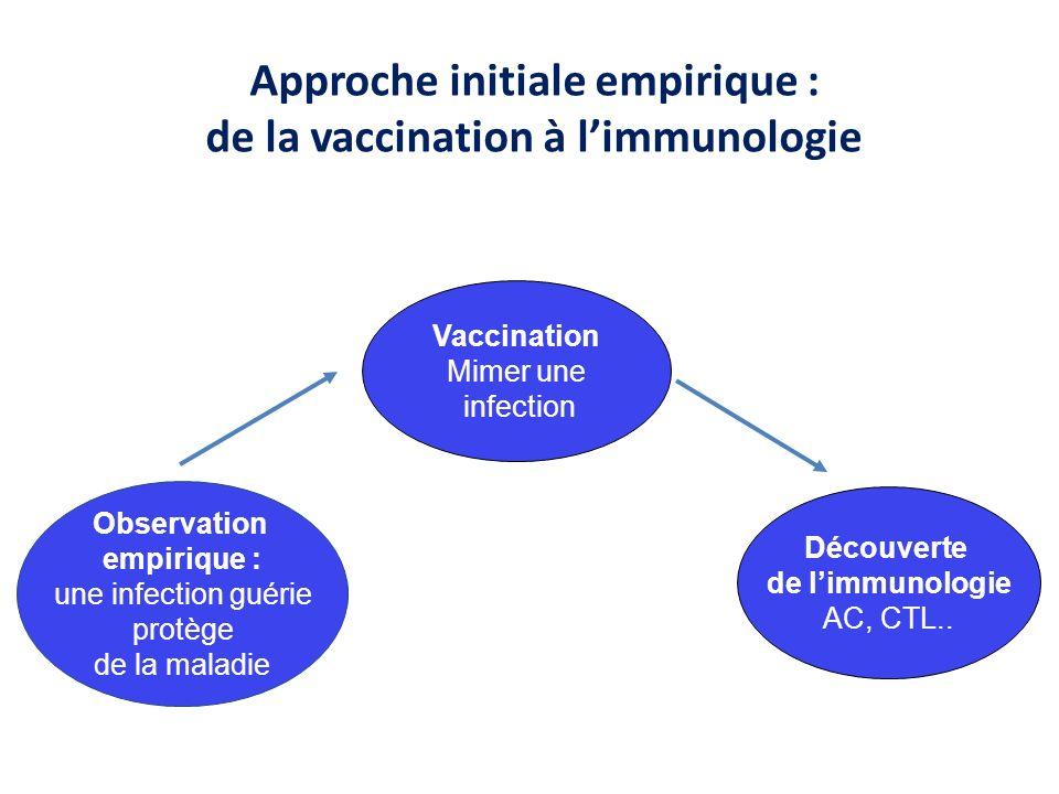 Approche initiale empirique : de la vaccination à l'immunologie