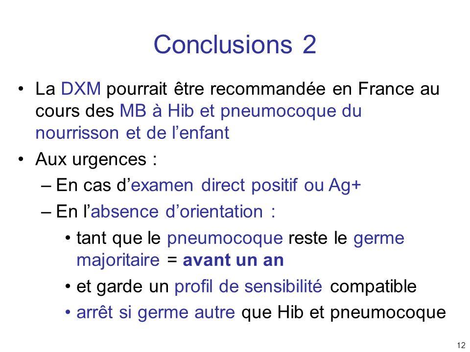 Conclusions 2La DXM pourrait être recommandée en France au cours des MB à Hib et pneumocoque du nourrisson et de l'enfant.