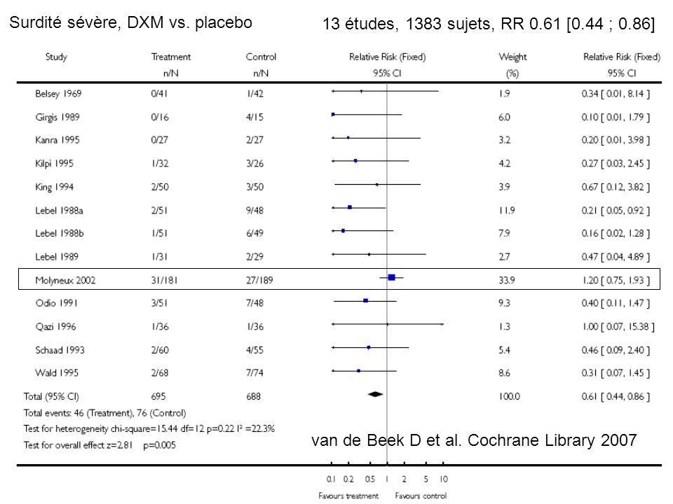 Surdité sévère, DXM vs. placebo