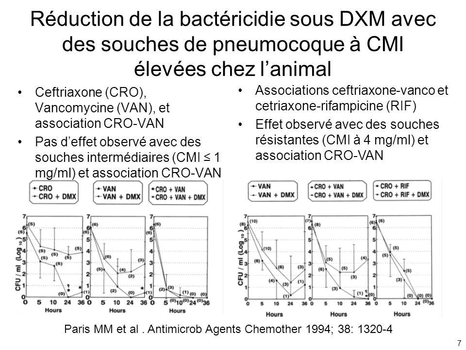 Réduction de la bactéricidie sous DXM avec des souches de pneumocoque à CMI élevées chez l'animal