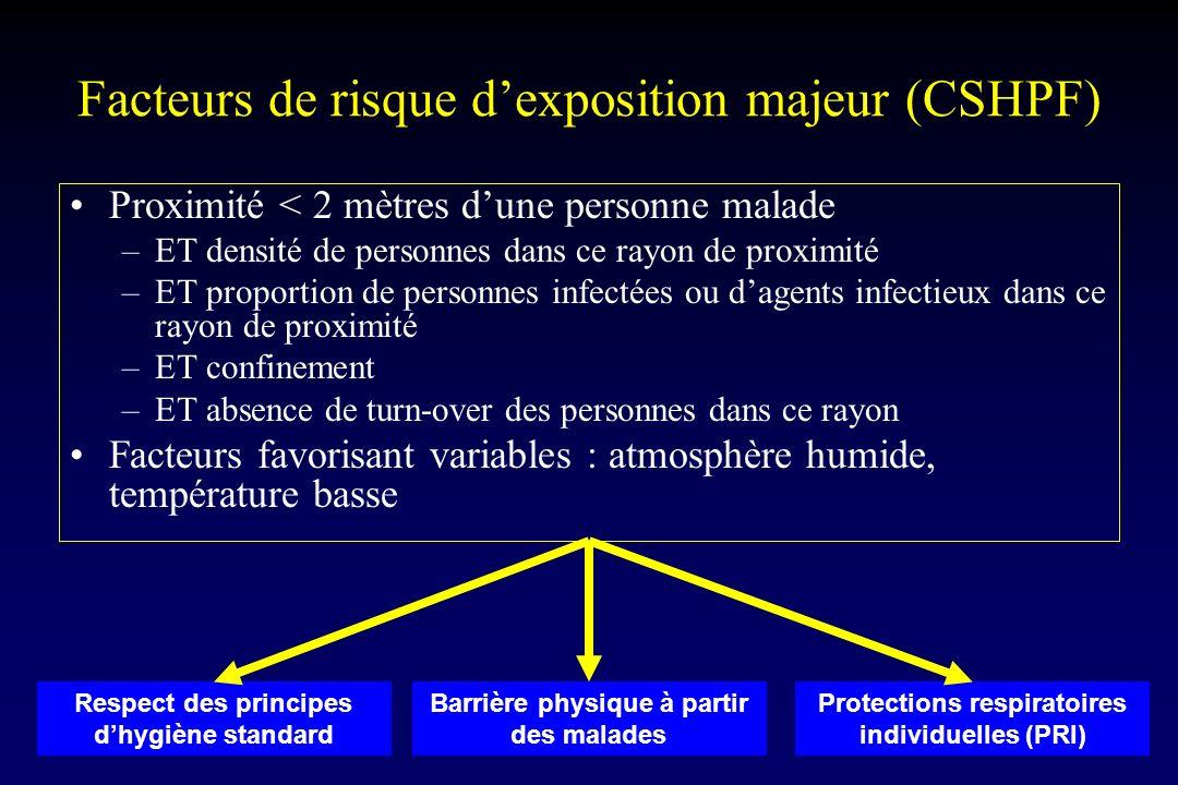 Facteurs de risque d'exposition majeur (CSHPF)