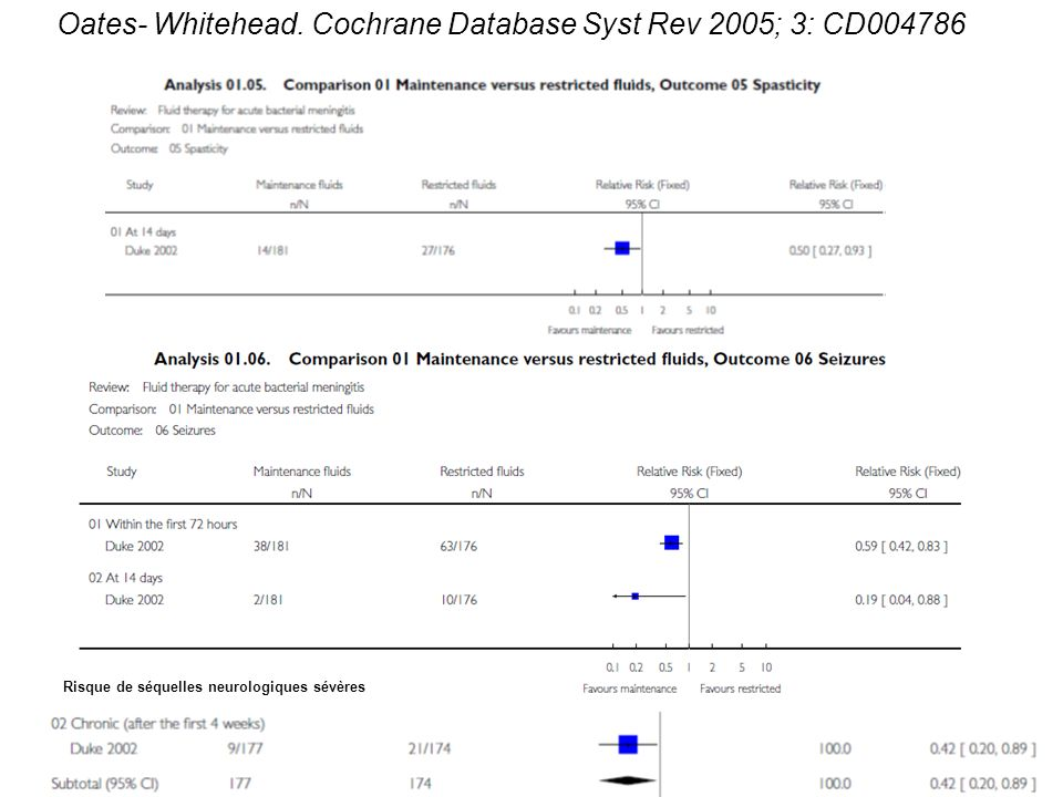 Oates- Whitehead. Cochrane Database Syst Rev 2005; 3: CD004786
