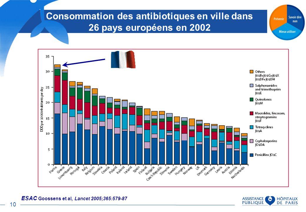 Consommation des antibiotiques en ville dans 26 pays européens en 2002