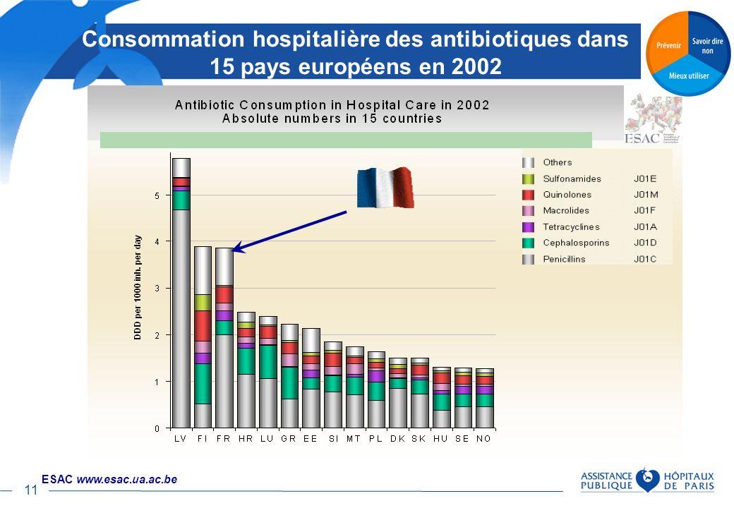 Consommation hospitalière des antibiotiques dans 15 pays européens en 2002
