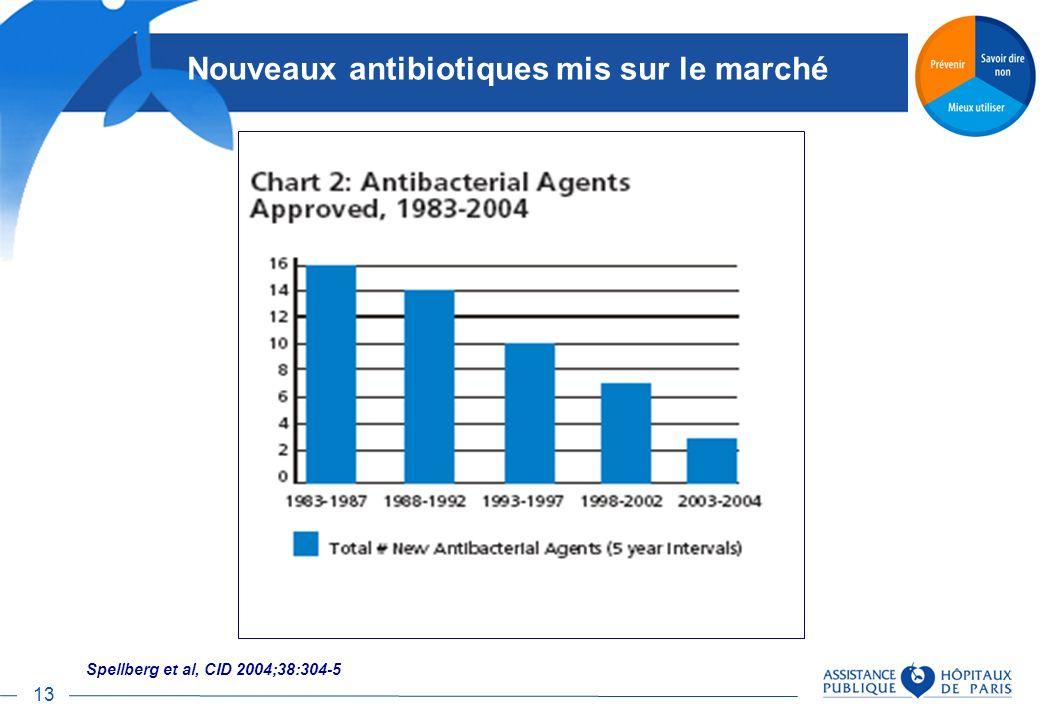 Nouveaux antibiotiques mis sur le marché