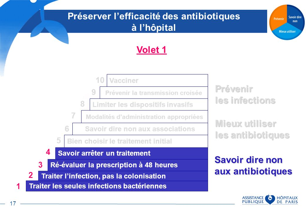 Préserver l'efficacité des antibiotiques à l'hôpital