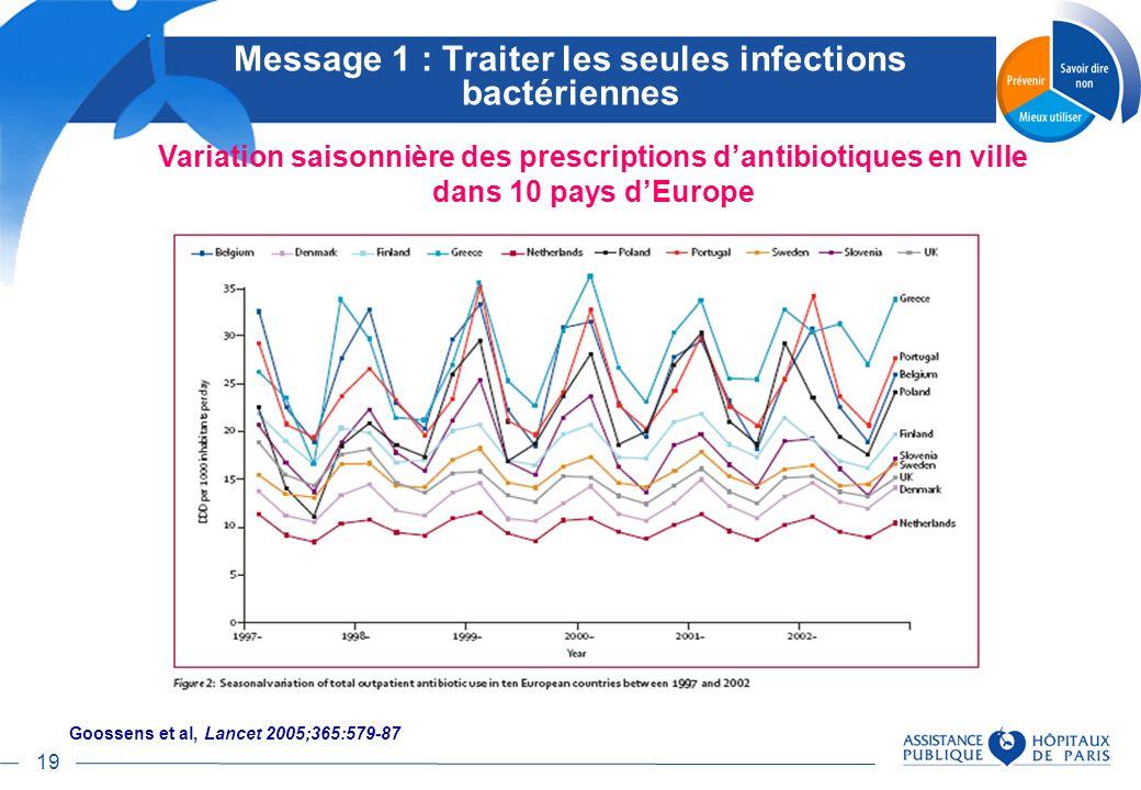 Message 1 : Traiter les seules infections bactériennes