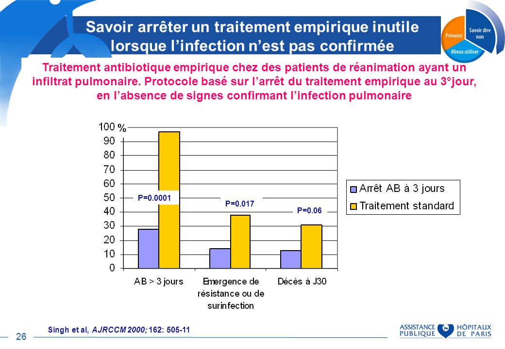 en l'absence de signes confirmant l'infection pulmonaire