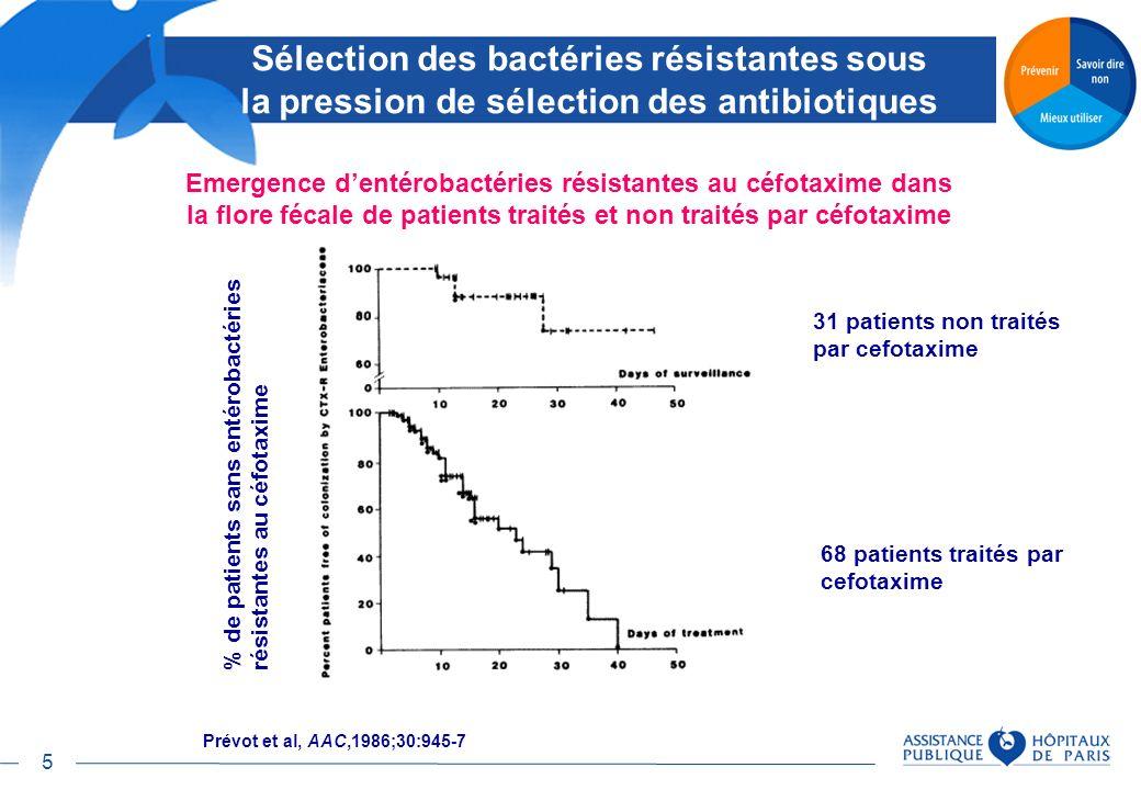 Sélection des bactéries résistantes sous la pression de sélection des antibiotiques