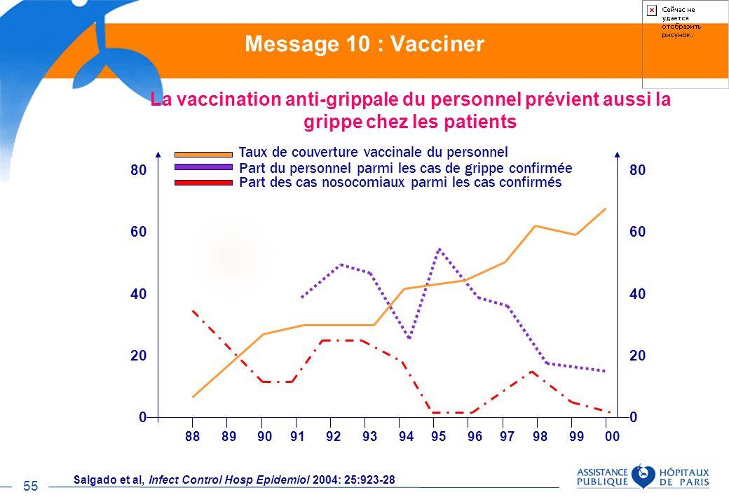 Message 10 : Vacciner La vaccination anti-grippale du personnel prévient aussi la grippe chez les patients.