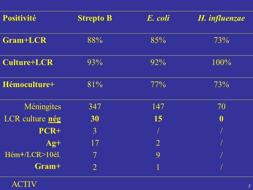 Strepto B E. coli H. influenzae 30 15