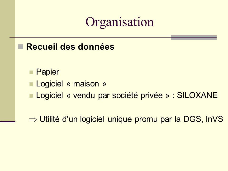 Organisation Recueil des données Papier Logiciel « maison »