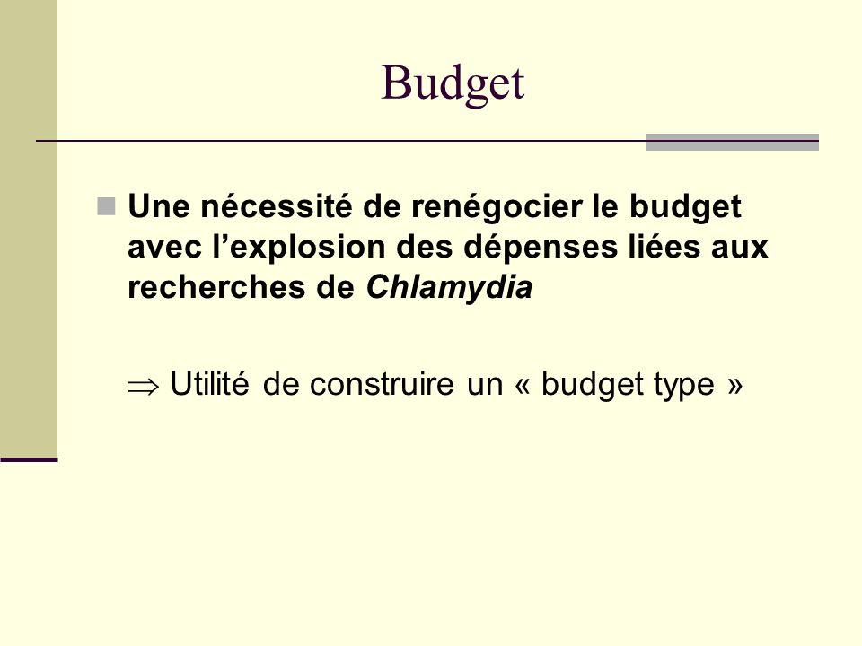 Budget Une nécessité de renégocier le budget avec l'explosion des dépenses liées aux recherches de Chlamydia.