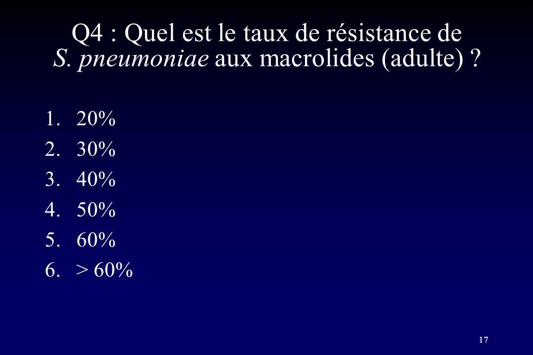 Q4 : Quel est le taux de résistance de S