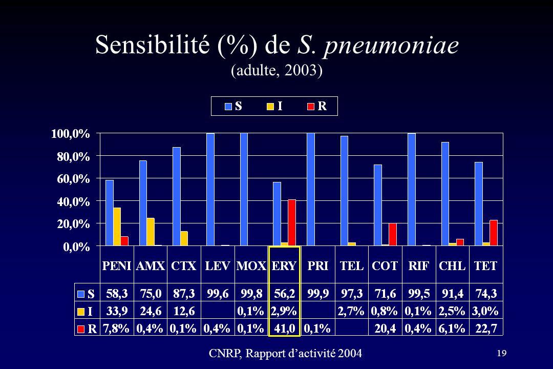 Sensibilité (%) de S. pneumoniae (adulte, 2003)