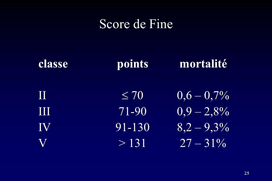 Score de Fine classe points mortalité II  70 0,6 – 0,7%