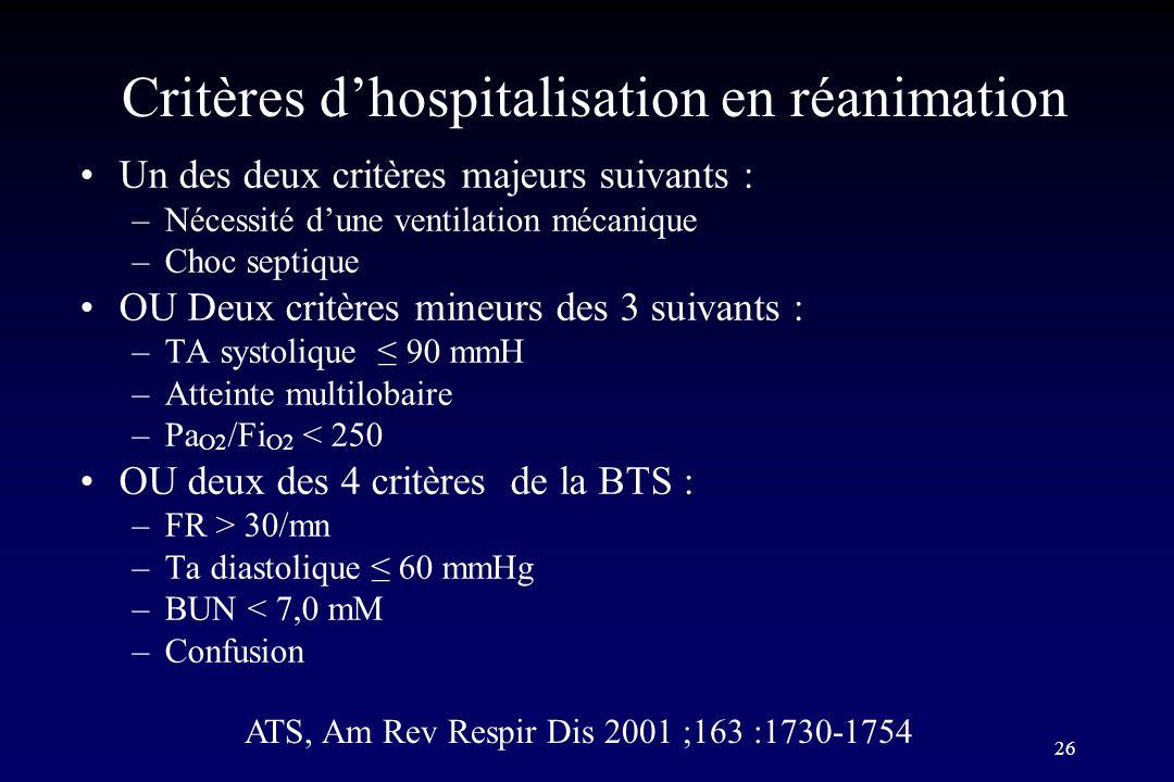 Critères d'hospitalisation en réanimation
