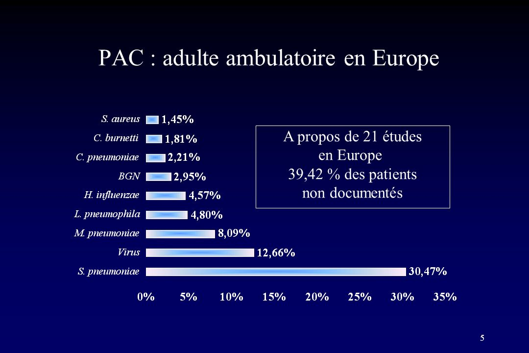 PAC : adulte ambulatoire en Europe